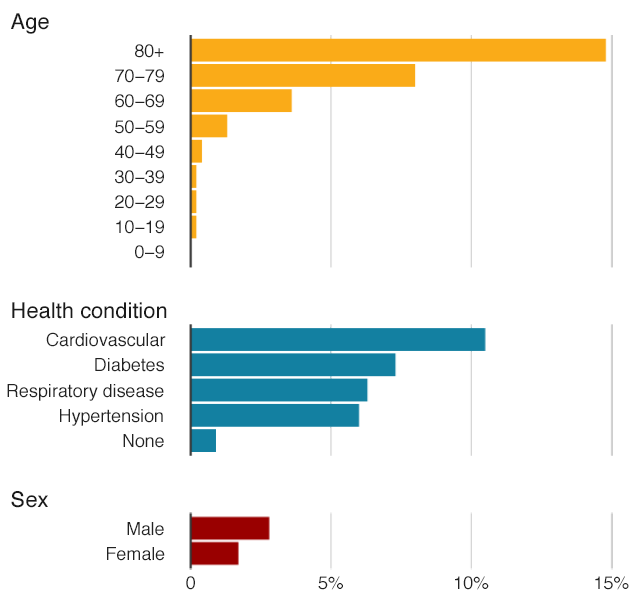 Proportion of death among confirmed cases of COVID-19